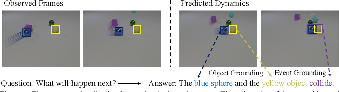 Figure 1 for Grounding Physical Concepts of Objects and Events Through Dynamic Visual Reasoning