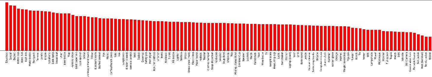 Figure 2 for ObjectNet Dataset: Reanalysis and Correction