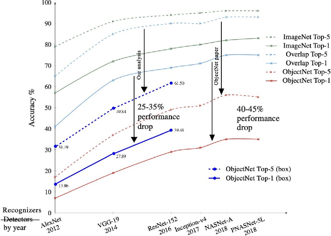 Figure 3 for ObjectNet Dataset: Reanalysis and Correction