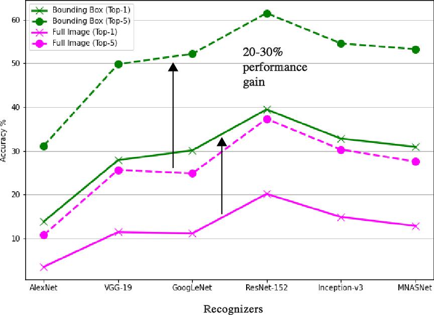 Figure 4 for ObjectNet Dataset: Reanalysis and Correction