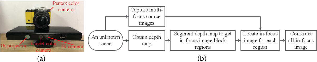 Figure 3 for Construction of all-in-focus images assisted by depth sensing