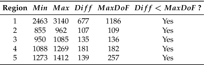 Figure 4 for Construction of all-in-focus images assisted by depth sensing