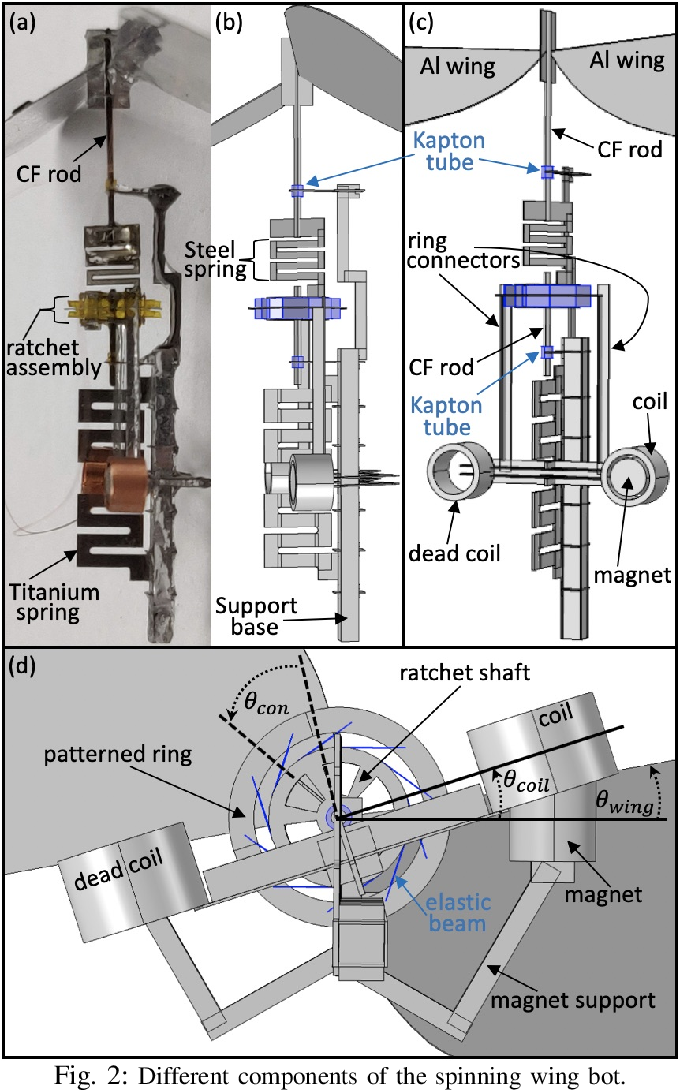 Figure 2 for Design of the First Insect-scale Spinning-wing Robot