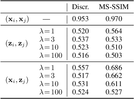 Figure 4 for Privacy-Net: An Adversarial Approach For Identity-obfuscated Segmentation