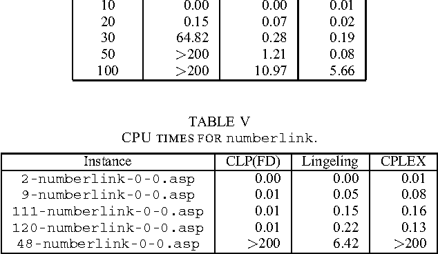 A Comparison of CP, IP, and SAT Solvers through a Common