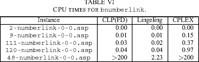 A Comparison of CP, IP, and SAT Solvers through a Common Interface