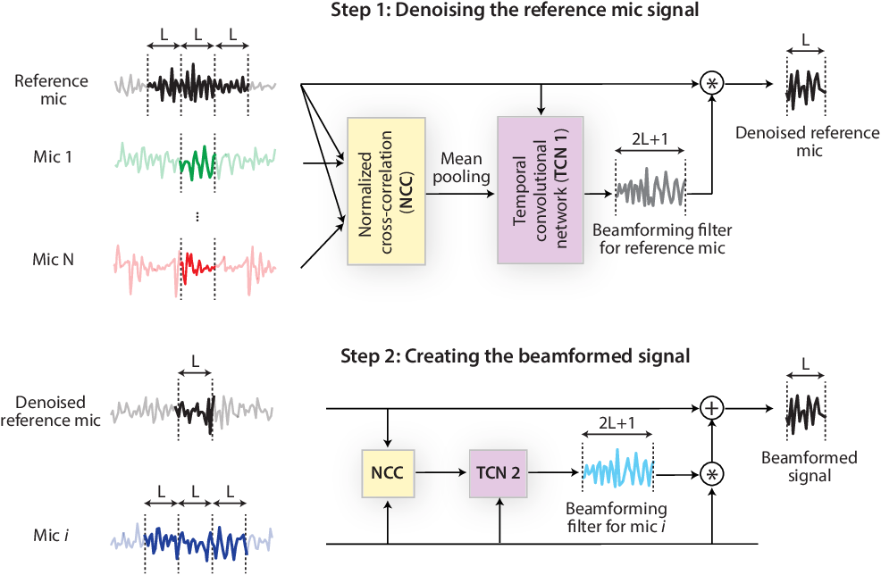 Figure 1 for FaSNet: Low-latency Adaptive Beamforming for Multi-microphone Audio Processing