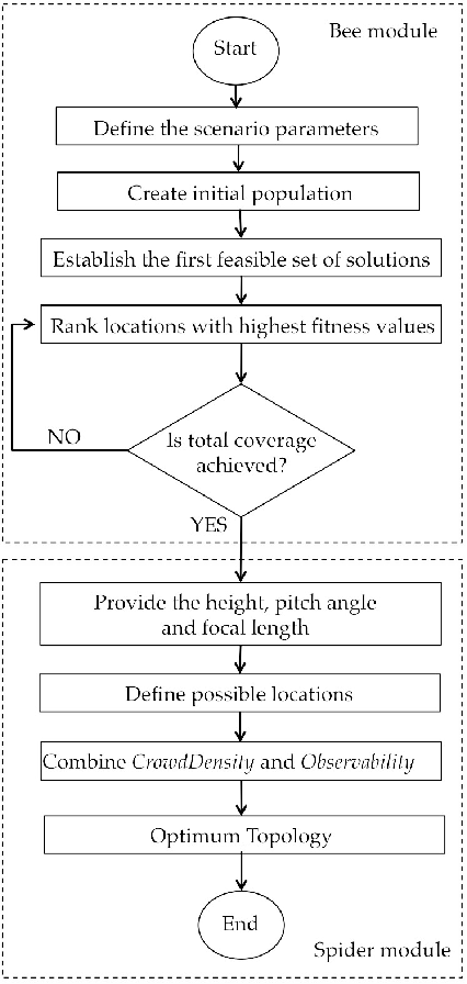 a bio inspired multi camera system for dynamic crowd analysis semantic scholar