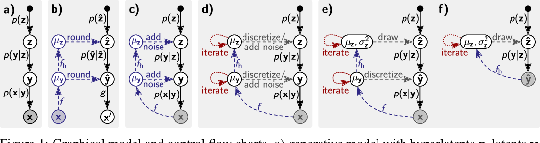Figure 1 for Improving Inference for Neural Image Compression