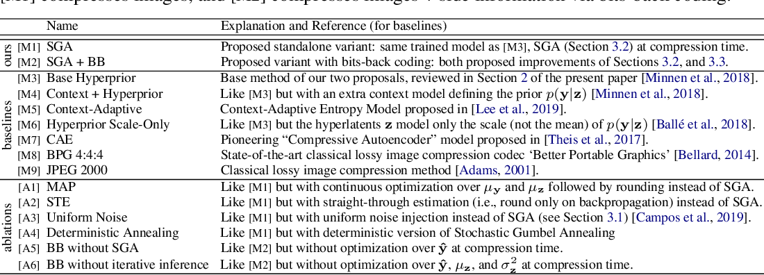 Figure 2 for Improving Inference for Neural Image Compression