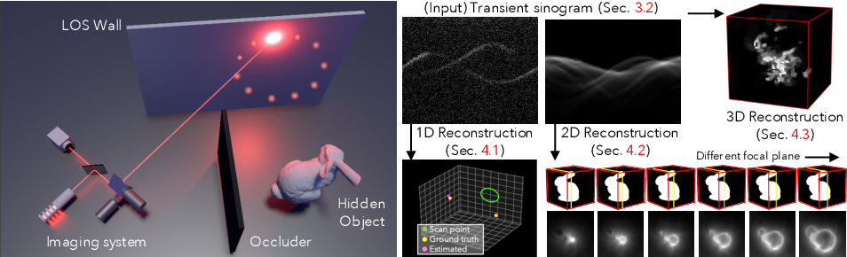 Figure 1 for Efficient Non-Line-of-Sight Imaging from Transient Sinograms