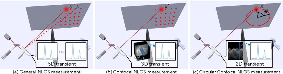Figure 2 for Efficient Non-Line-of-Sight Imaging from Transient Sinograms