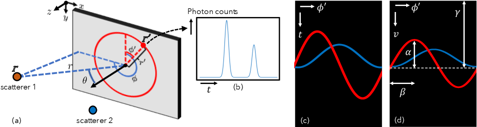 Figure 3 for Efficient Non-Line-of-Sight Imaging from Transient Sinograms