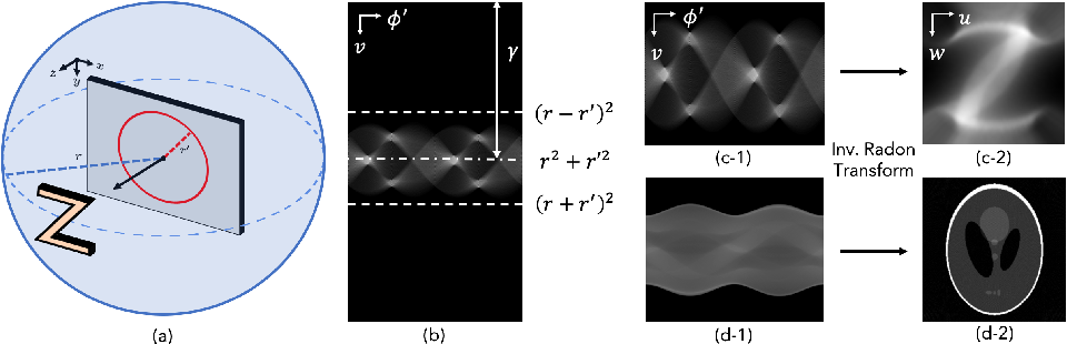 Figure 4 for Efficient Non-Line-of-Sight Imaging from Transient Sinograms