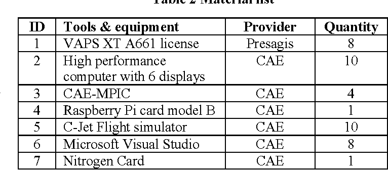 Benchmarking of the CAE-MPIC interface cards using ARINC 661