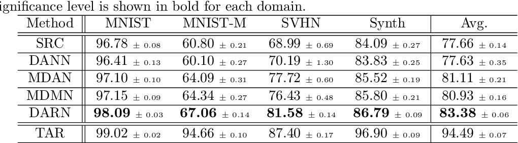 Figure 4 for Domain Aggregation Networks for Multi-Source Domain Adaptation