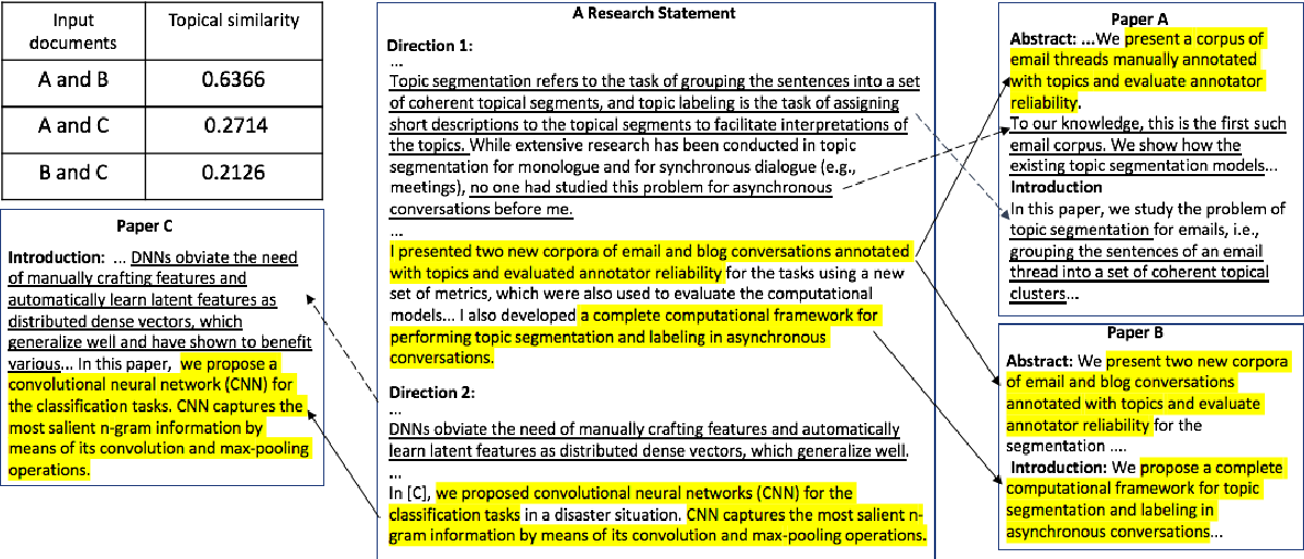 Figure 1 for A Comprehensive Attempt to Research Statement Generation