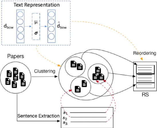 Figure 3 for A Comprehensive Attempt to Research Statement Generation