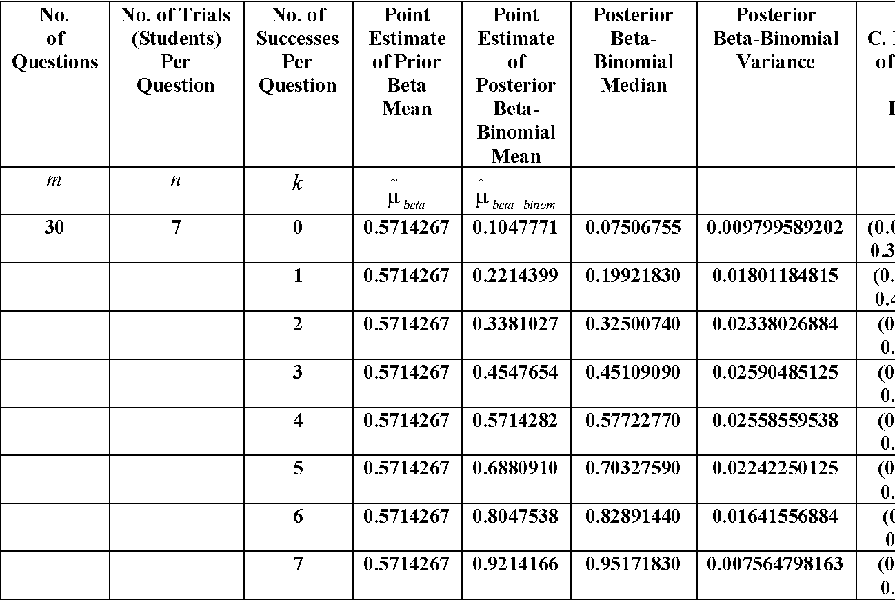 PDF] Using Beta-binomial Distribution in Analyzing Some Multiple