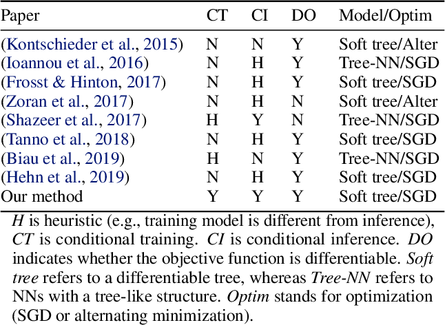Figure 1 for The Tree Ensemble Layer: Differentiability meets Conditional Computation