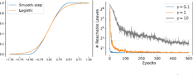 Figure 2 for The Tree Ensemble Layer: Differentiability meets Conditional Computation