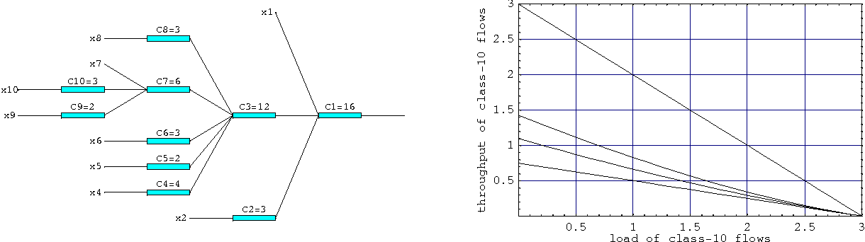 Figure 4 from Calculating the flow level performance of balanced