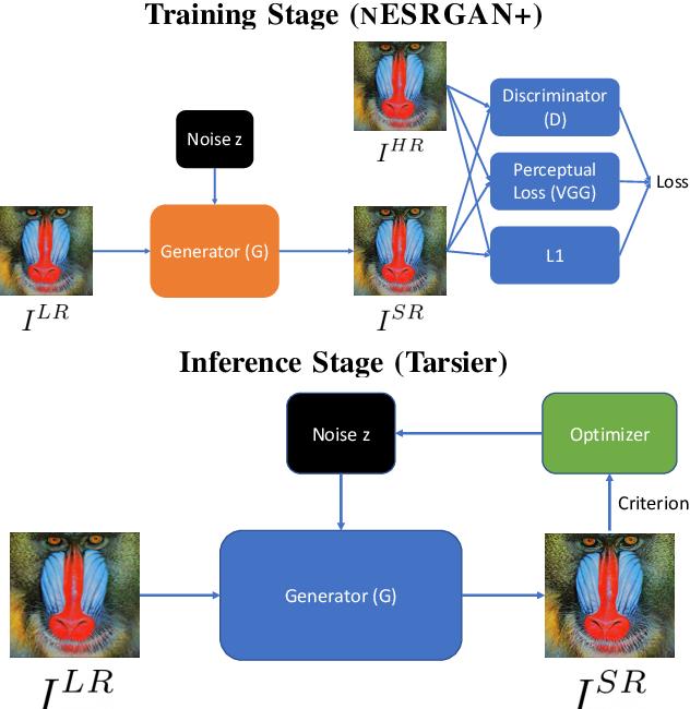 Figure 3 for Tarsier: Evolving Noise Injection in Super-Resolution GANs