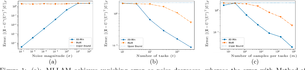 Figure 2 for Sample Efficient Linear Meta-Learning by Alternating Minimization