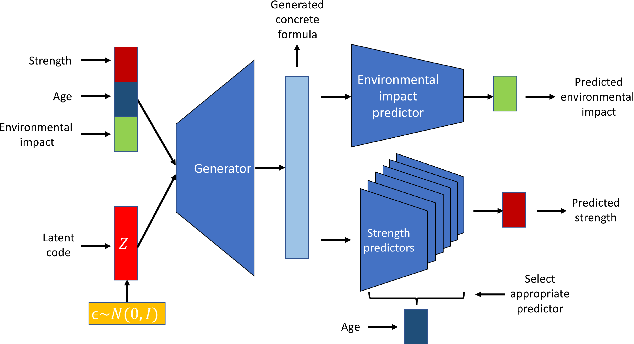 Figure 3 for Accelerated Discovery of Sustainable Building Materials