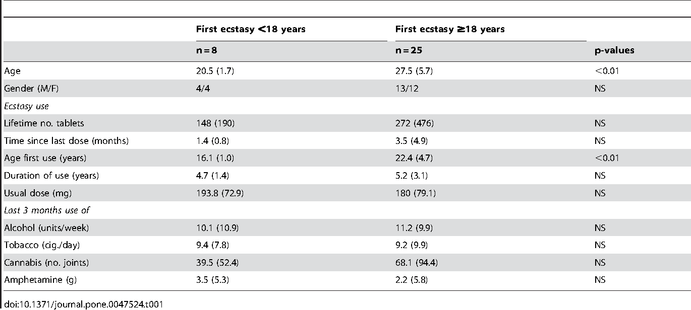 Table 1 from The Effects of Ecstasy (MDMA) on Brain Serotonin