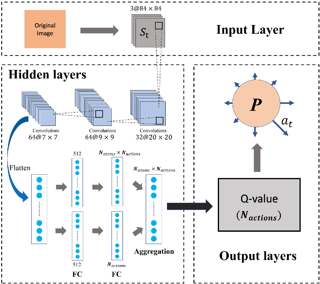 Figure 3 for Simulating multi-exit evacuation using deep reinforcement learning