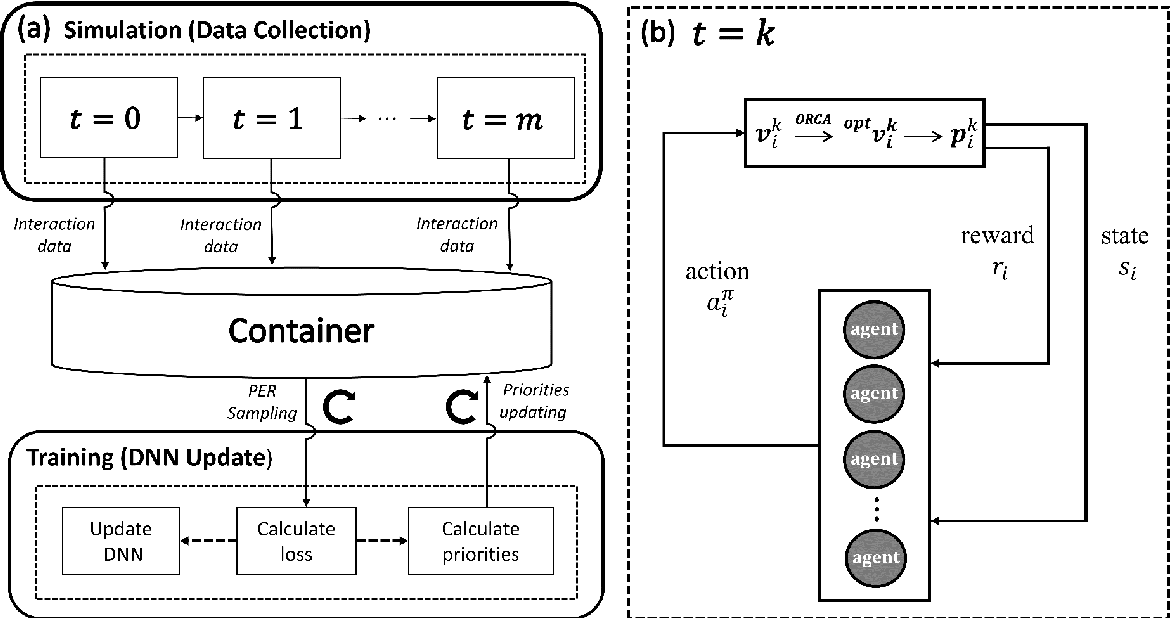Figure 1 for Simulating multi-exit evacuation using deep reinforcement learning
