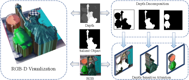 Figure 1 for Deep RGB-D Saliency Detection with Depth-Sensitive Attention and Automatic Multi-Modal Fusion