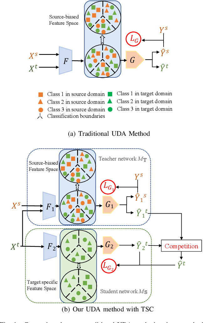 Figure 1 for Teacher-Student Competition for Unsupervised Domain Adaptation
