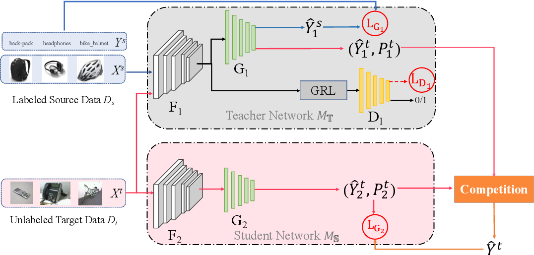 Figure 2 for Teacher-Student Competition for Unsupervised Domain Adaptation