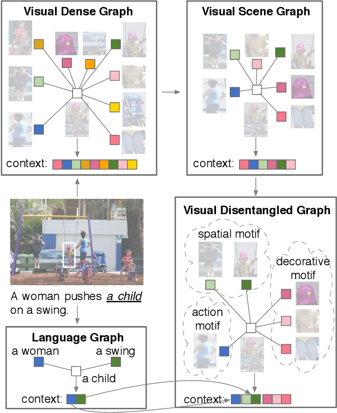 Figure 1 for Disentangled Motif-aware Graph Learning for Phrase Grounding