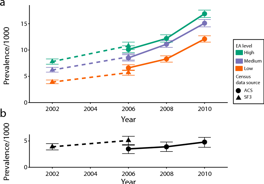 Autisms Costs To Us Economy Estimated >> Figure 1 From Autism Spectrum Disorder Among Us Children 2002 2010