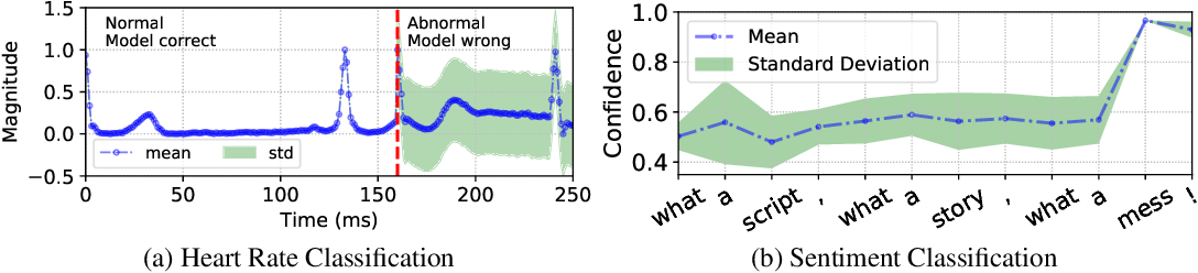 Figure 1 for Uncertainty Estimation and Calibration with Finite-State Probabilistic RNNs