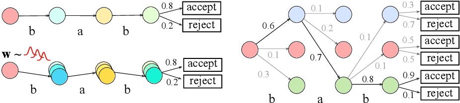 Figure 3 for Uncertainty Estimation and Calibration with Finite-State Probabilistic RNNs