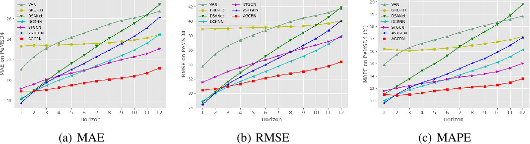 Figure 3 for Adaptive Graph Convolutional Recurrent Network for Traffic Forecasting