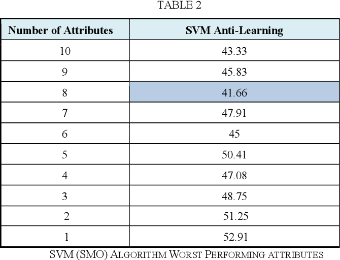 Figure 4 for An ensemble of machine learning and anti-learning methods for predicting tumour patient survival rates