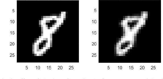 Figure 1 for Complex Wavelet SSIM based Image Data Augmentation