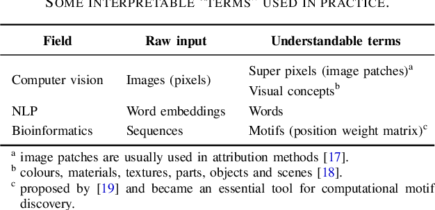 Figure 3 for A Survey on Neural Network Interpretability