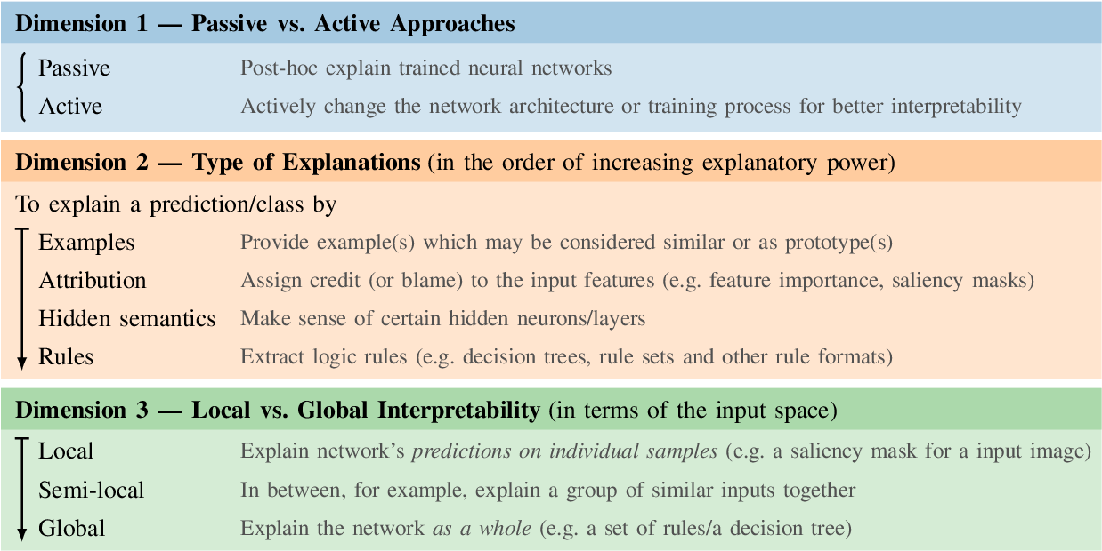 Figure 1 for A Survey on Neural Network Interpretability