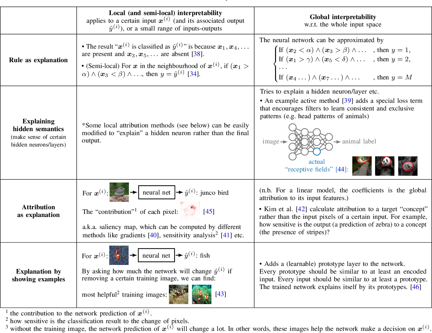 Figure 4 for A Survey on Neural Network Interpretability