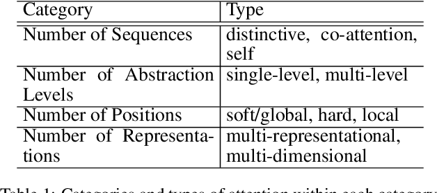Figure 2 for An Attentive Survey of Attention Models