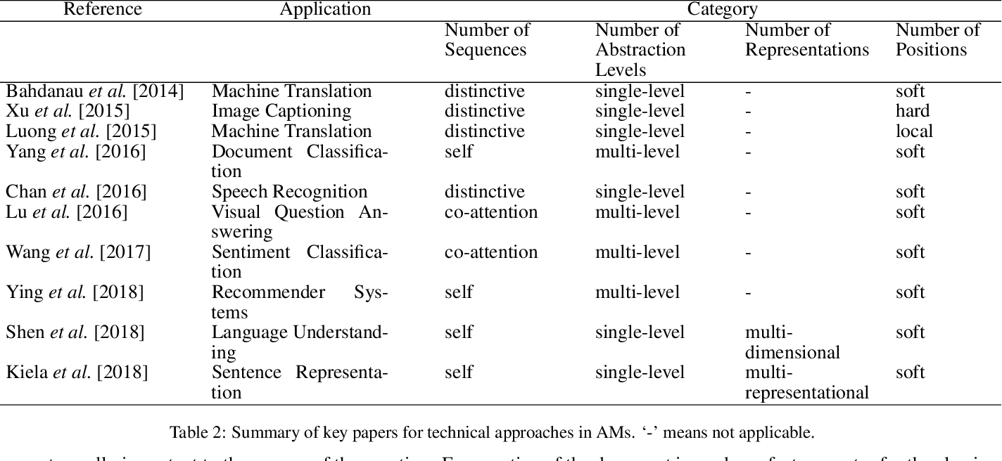 Figure 4 for An Attentive Survey of Attention Models