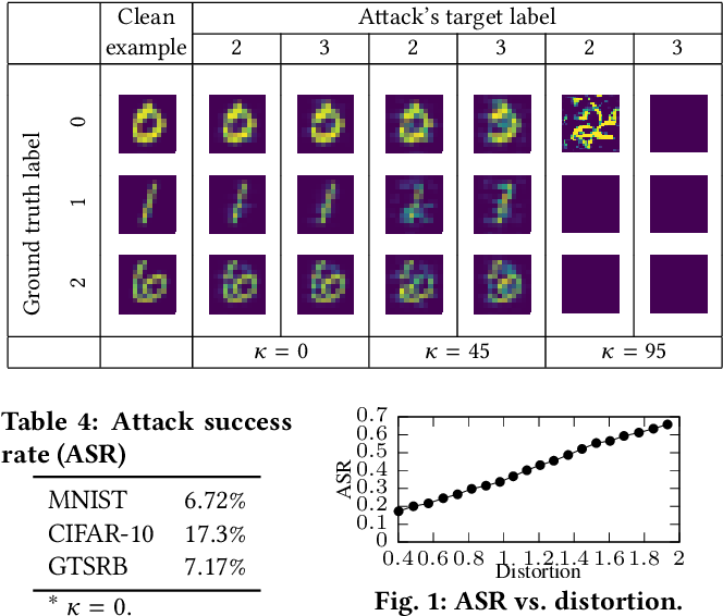Figure 4 for Moving Target Defense for Deep Visual Sensing against Adversarial Examples