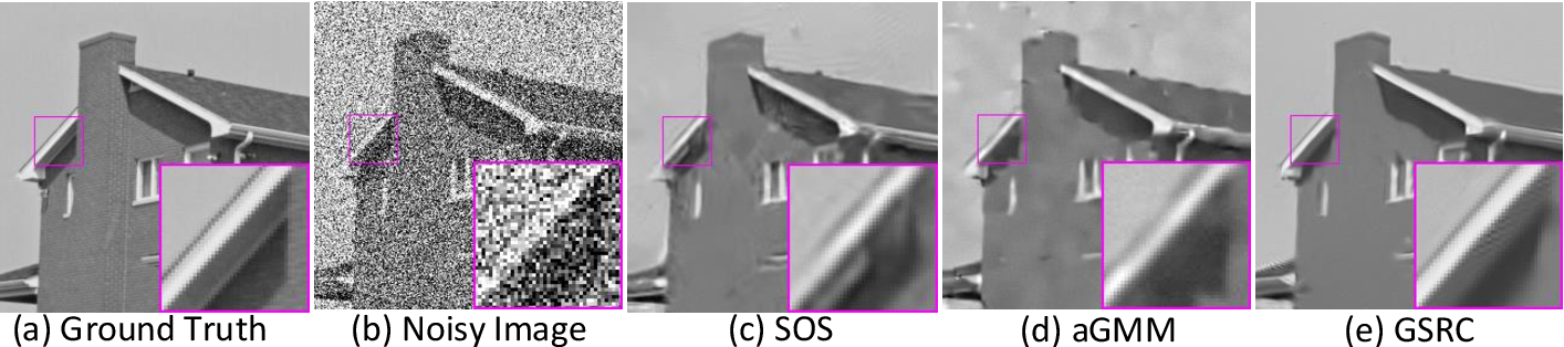 Figure 3 for Group Sparsity Residual Constraint for Image Denoising