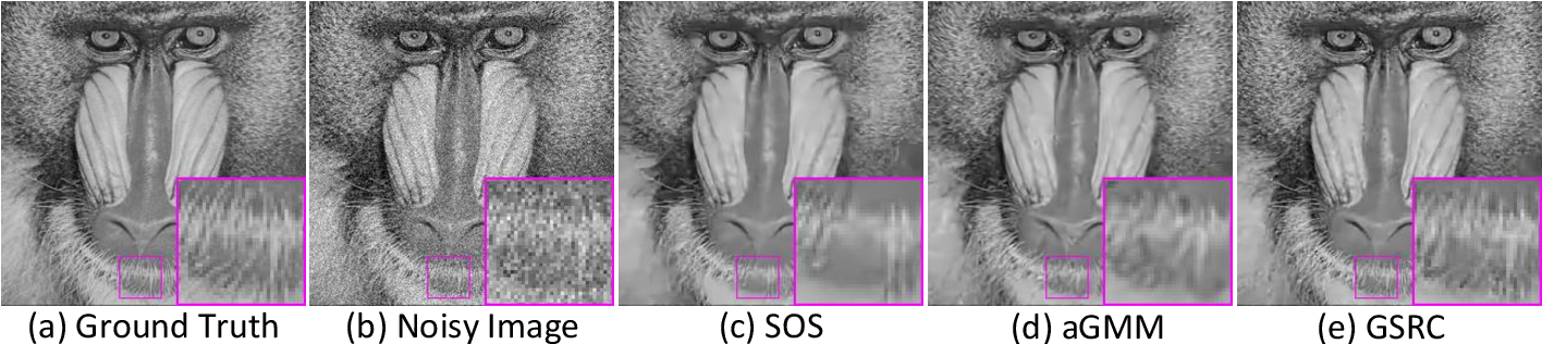 Figure 4 for Group Sparsity Residual Constraint for Image Denoising
